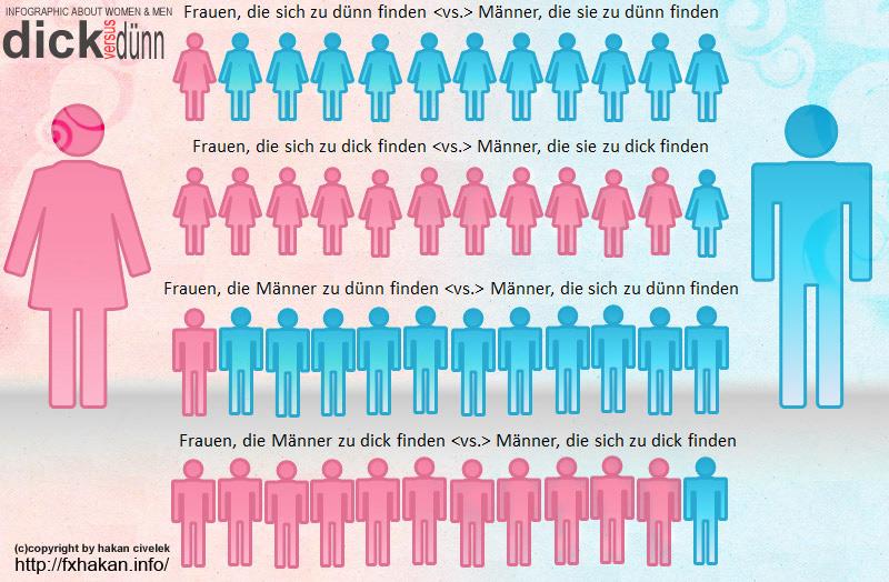 Infografik - Dick vs. dünn