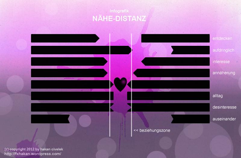 Infografik - Nähe vs Distanz