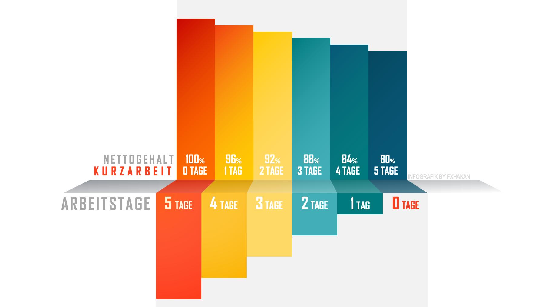 Infografik: Nettogehalt und Kurzarbeit