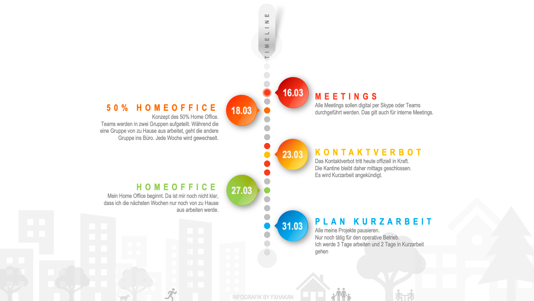 Infografik: Zeitleiste während Corona-Krise